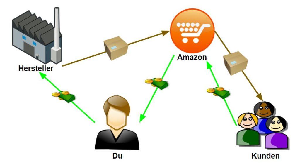 Was ist Amazon FBA? Amazon FBA als Geschäftsmodell